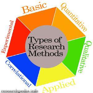 Sampling method of research paper